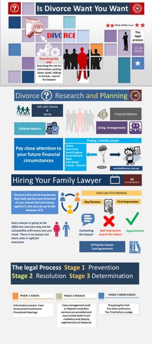 Is divorce what you want infographic by Aussie Divorce- Alan Weiss
