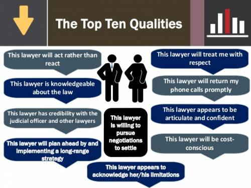 The Top 10 Lawyer Qualities infographic by Aussie Divorce