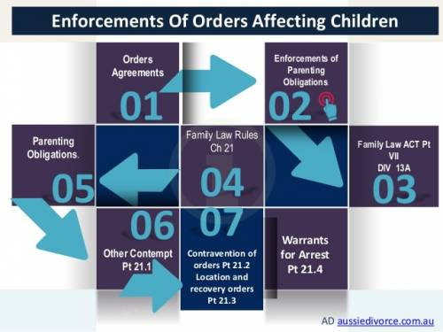 Enforcements of orders affecting children Separartion infographic by Aussiedivorce