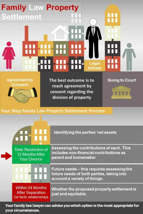 Property settlement infographic by Aussiedivorce
