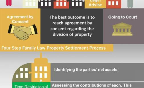 9 Myths about Property Settlement after Divorce